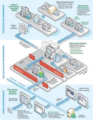 SOLsearcher Enterprise   System Architecture Diagram Design Ideas